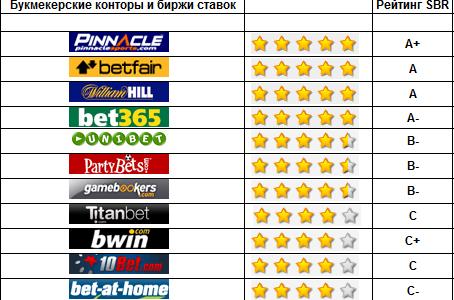 Рейтинг букмекерских контор России